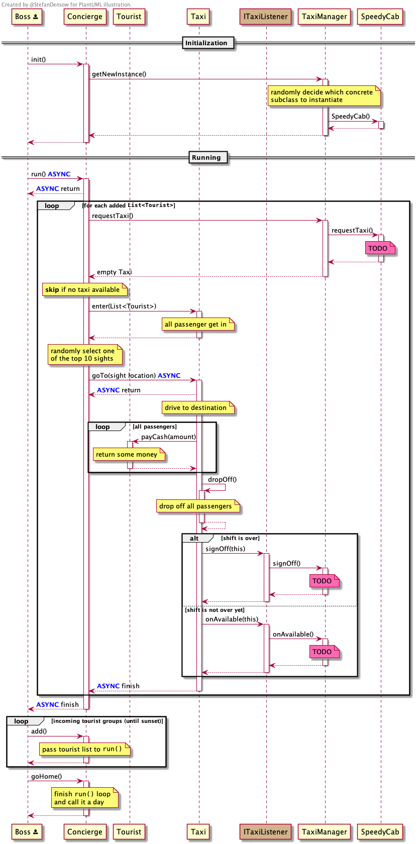 PlantUML diagrams without redundancy | Stefan Densow - Blog